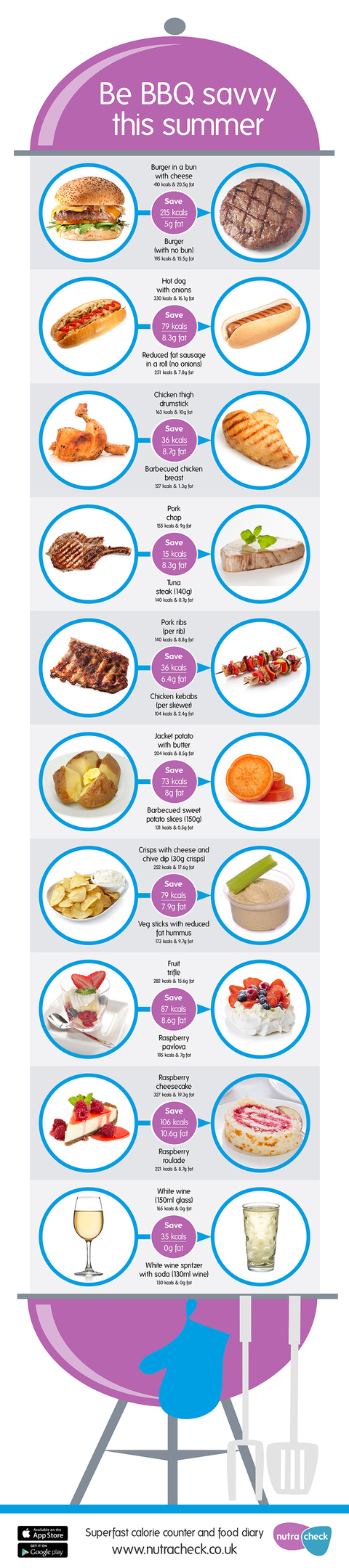 BBQ Swaps infograph