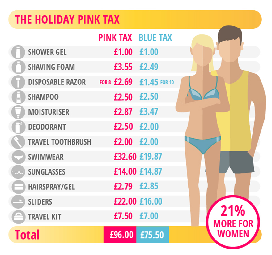 The holiday pink tax comparisions
