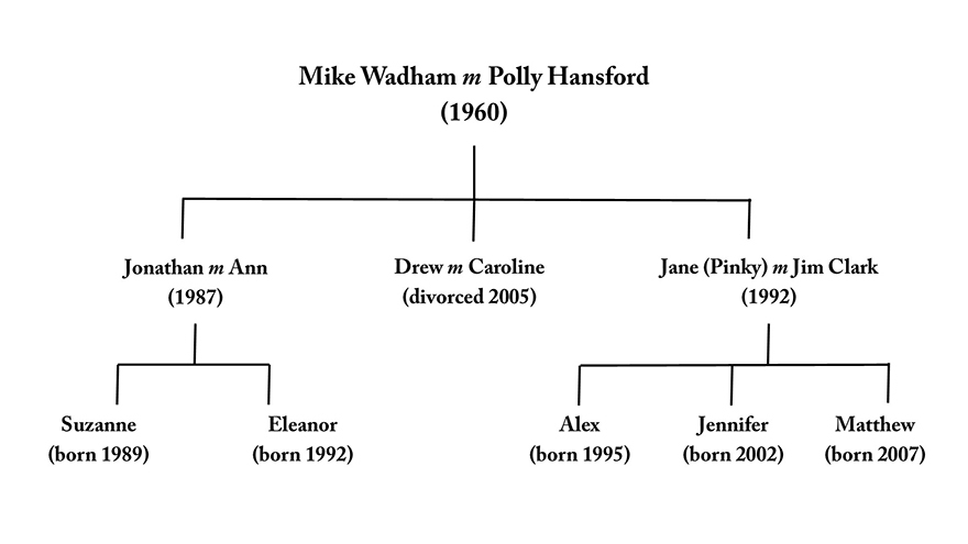 Wadhams family tree