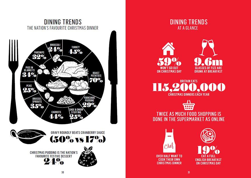 Dining stats infogram