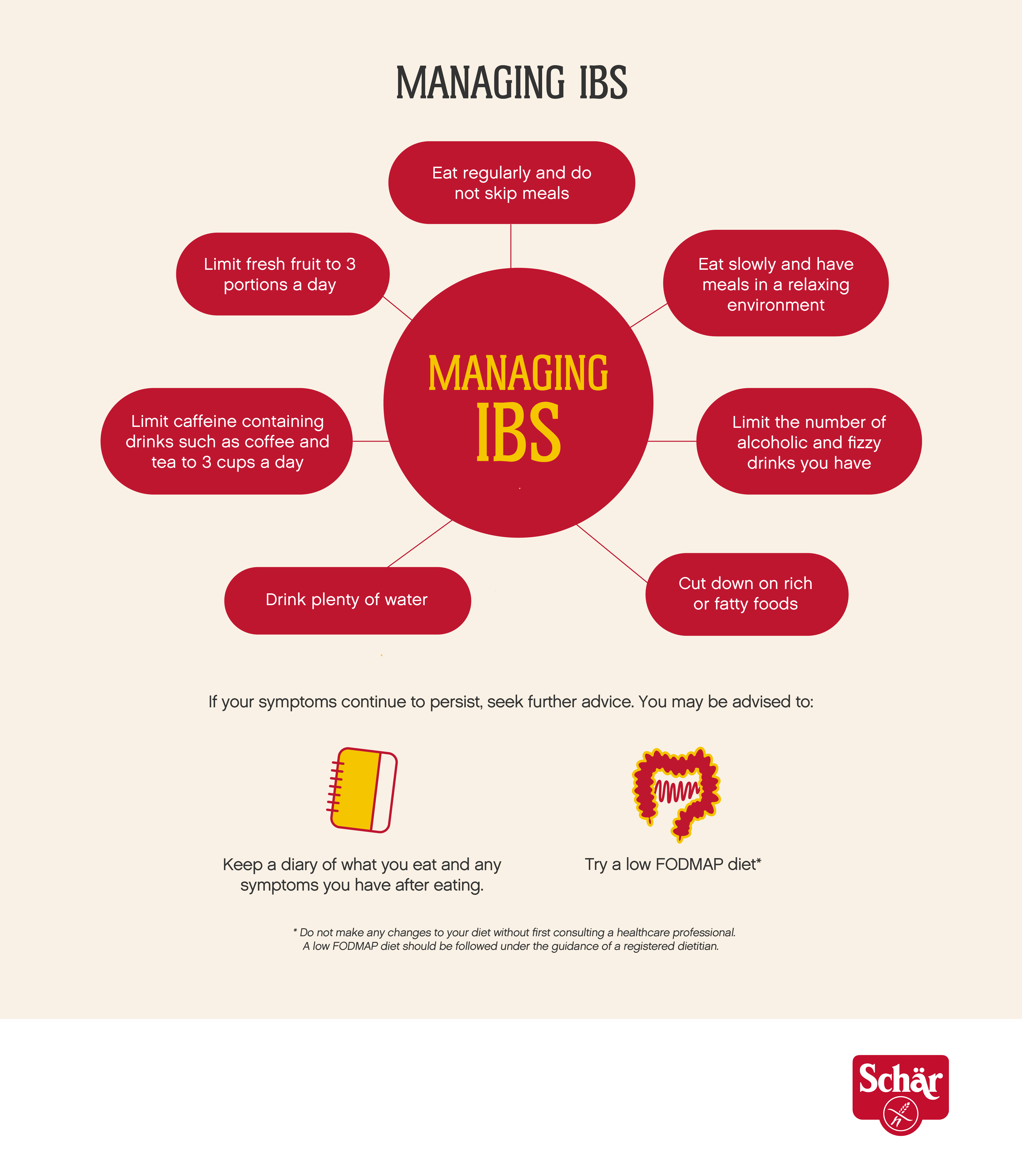 Infographic showing ways to ease IBS, all also mentioned in the text except: 1. not skipping meals and 2. cutting down on fatty foods