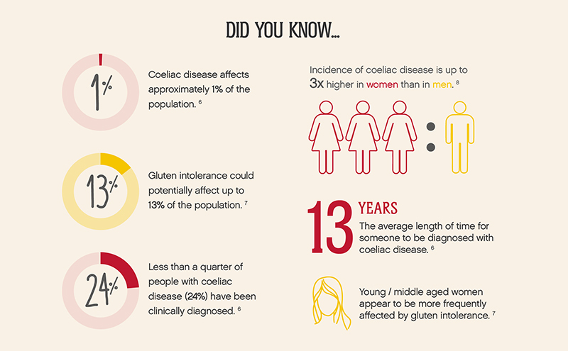 Section of infographic, coeliac disease statistics, covered in text except that it takes an average of 13 years for someone to be diagnosed as coeliac