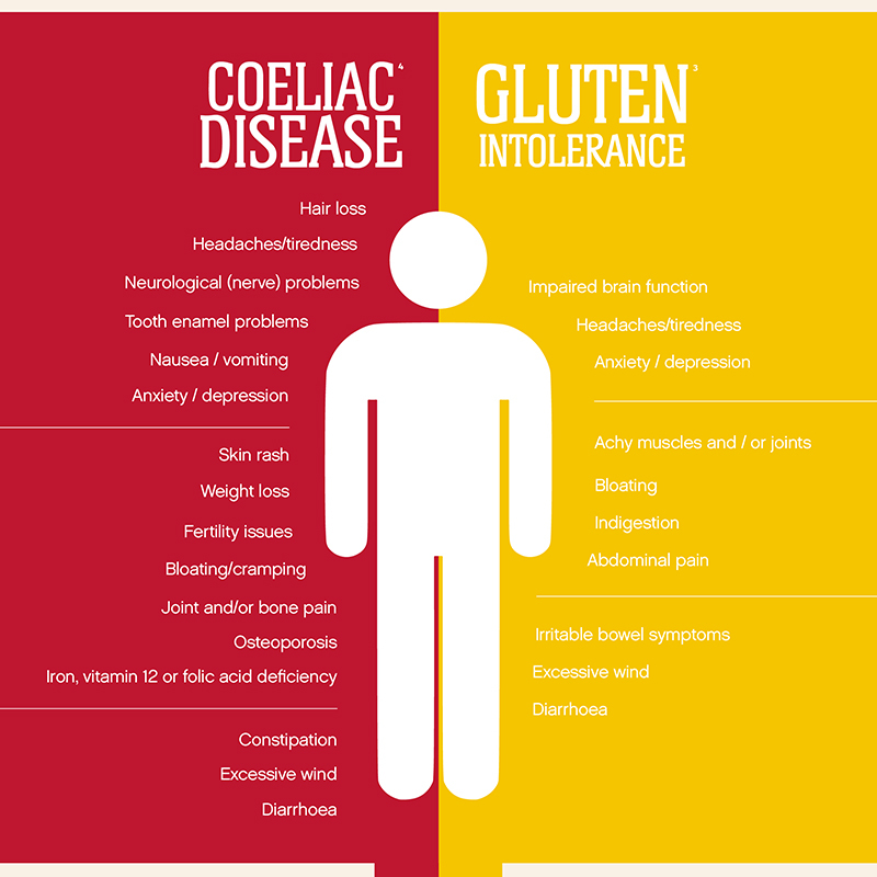 Graphic listing symptoms of coeliac disease and gluten intolerance - some overlap