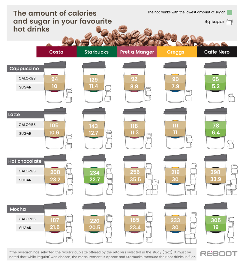 How Many Calories And Sugar Are In Your Favourite Hot Drink