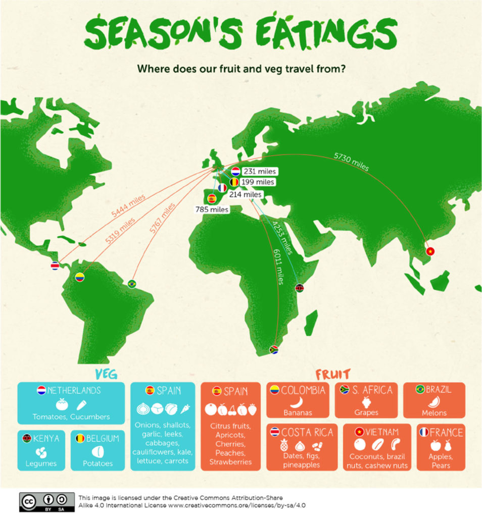 World map showing distance travelled by imported food including from South America